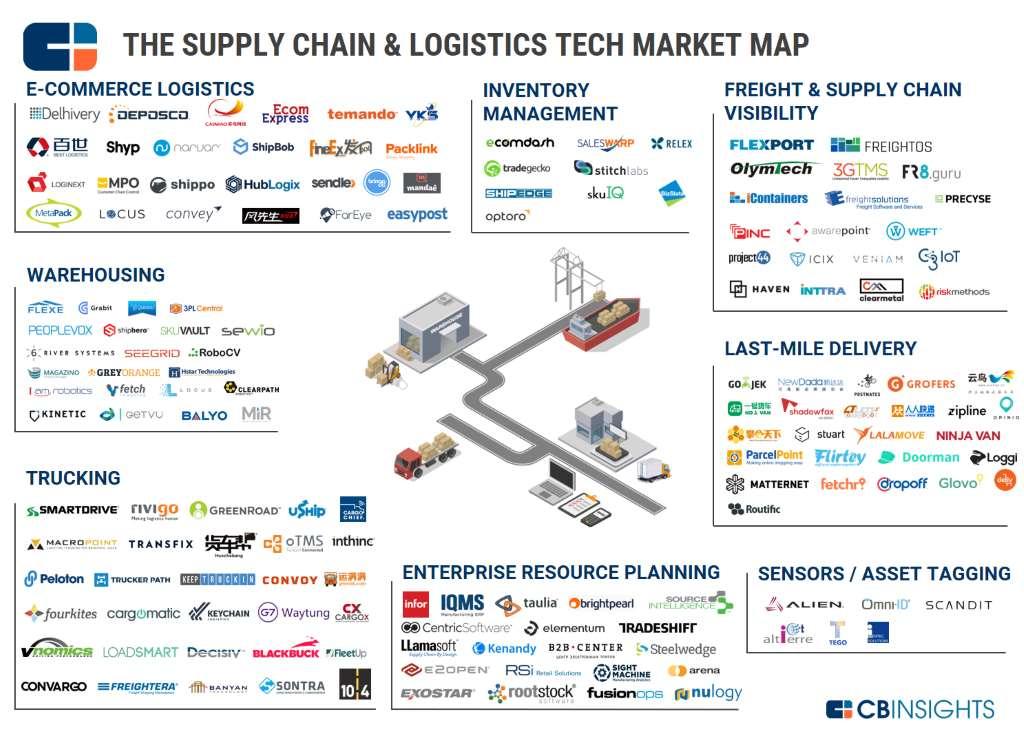 Disruption in der Logistik – 150 spannende Start-Ups
